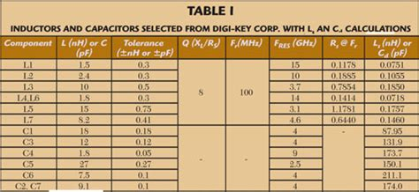 inductor value list inductor value table 28 images inductor color code guide all l c magnetics air inductor