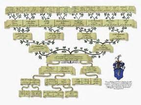 Customizable Family Tree Template by File Custom Family Tree Genealogy Jpg Wikimedia Commons