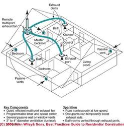 Bathroom Exhaust System Design Exhaust Fan Ventilation System Design Installation