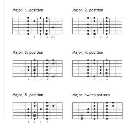 pattern c major scale mr mac s guitar major scale patterns