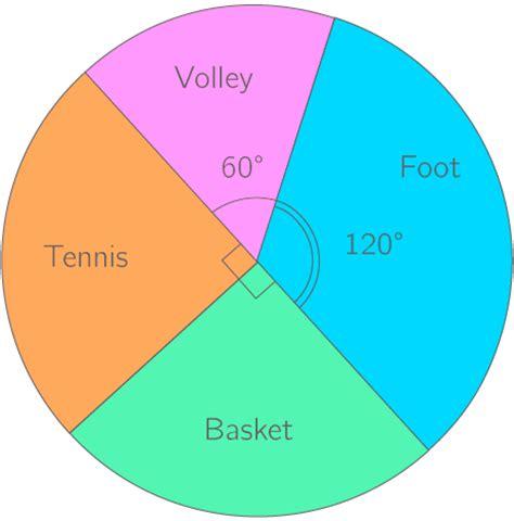 diagramme circulaire avec angles kartable 5 232 me math 233 matiques sp 233 cifique cours