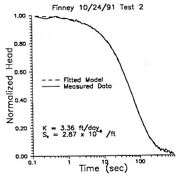 dakota  fy92  geohydrology