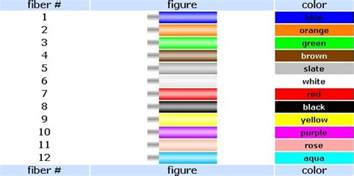 fiber optic color code how much do you about the fiber optic cable fiber