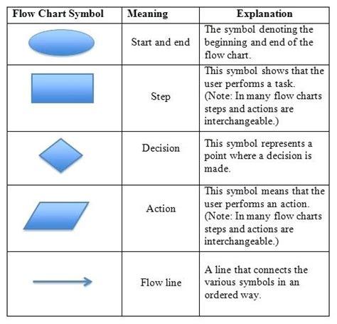 flowchart symbols process flow diagram explanation