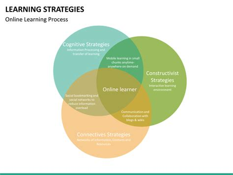 Study Strategies Outline by Learning Strategies Powerpoint Template Sketchbubble