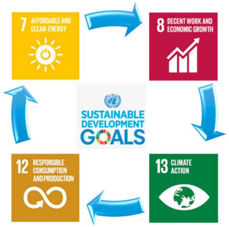 Land Use And Sustainable Development Outline by Sustainability Free Text The Sustainable Development Goals An Experience On Higher