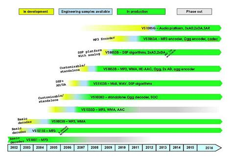 vlsi design for manufacturing yield enhancement vlsi solution roadmap
