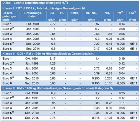 Motorräder Abgasnorm Euro 4 by Gesetzliche Vorschriften