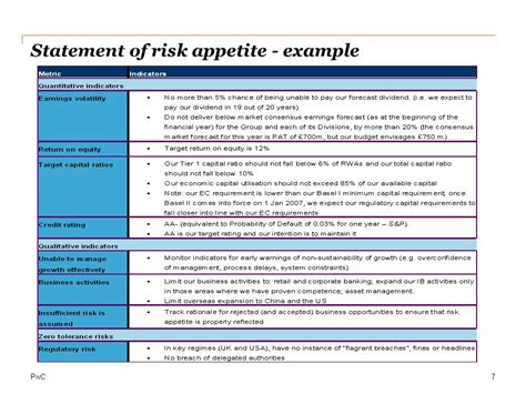 risk appetite template developing an effective icaap ppt