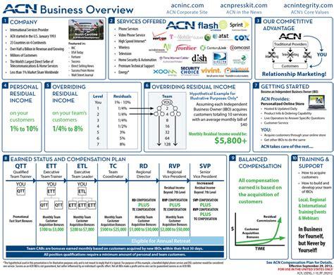 acn overview team revolution inc