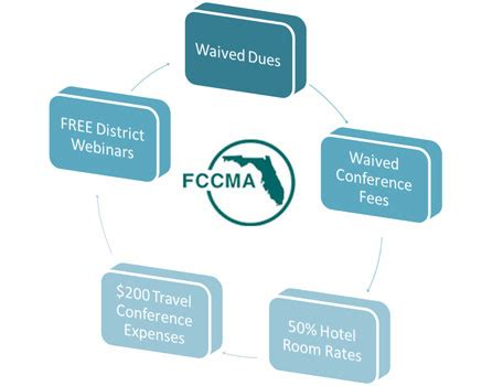 members in transition support | welcome to fccma.org