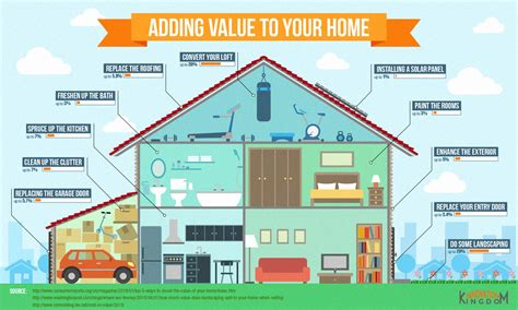 home improvements that increase value