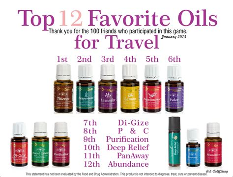 Must Aromatherapy Oils top oils that are must haves for travel living