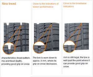 Car Tyres New Tread Depth Should I Replace My Winter Tyres Tyre Tread Depth