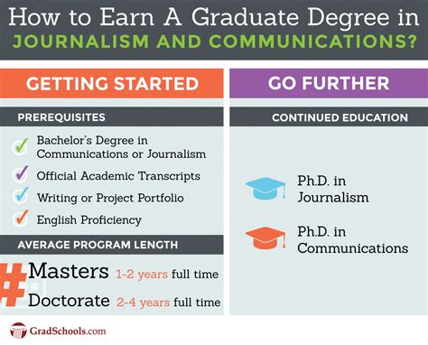 Journalism Degree by Best Journalism Graduate Programs Communications Grad