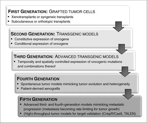 Mouse Models Of Human Cancers Consortium