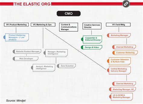 types  marketing organization structures modern