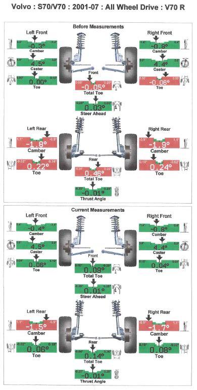 volvo xc90 wheel alignment specs 2005 v70r 6mt