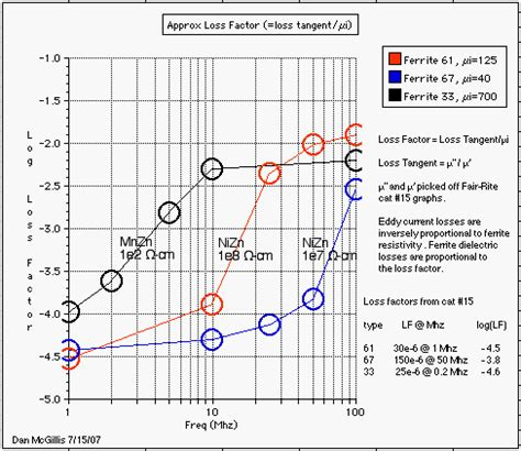 inductor loss factor inductor loss factor 28 images power losses in wound components rf electronics engineering