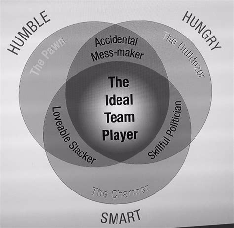 The Ideal For You Or And Smart At 2 by Valdur Laid On Quot The Ideal Team Player Is Humble