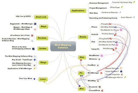 map program mind mapping software