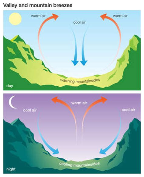 stock illustration dynamics of the valley and mountain
