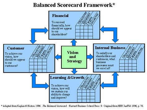 balanced scorecard human resources management