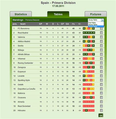Primera Division Table by Primera Division Table Table Away Flickr Photo