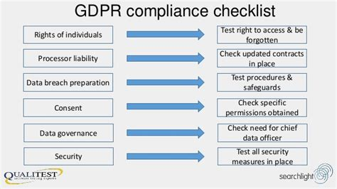 Designing Gdpr Compliance Into Your Business Operation Gdpr Checklist Template