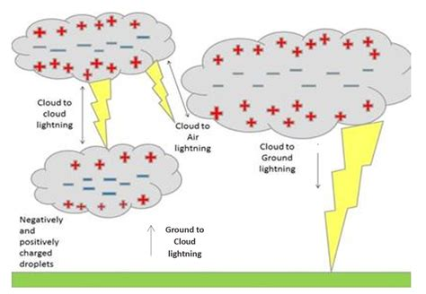 types of lighting in types of lightning theweather