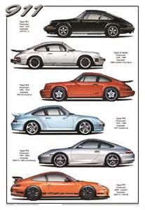 History Of Porsche 911 Models Porsche 911 History Miscellaneous 911