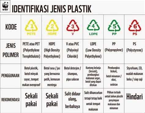Jenis Dan Karpet Plastik jenis plastik kemasan ciri dan contoh penggunannya