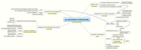 Resume Revolution Industrielle by La R 233 Volution Industrielle Xmind Library