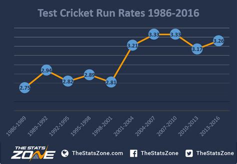 test cricket the evolution of test cricket the stats zone