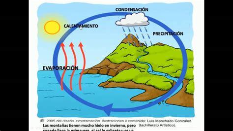 dibujos del ciclo del agua para imprimir dibujos para nios ejemplo ciclo del agua youtube