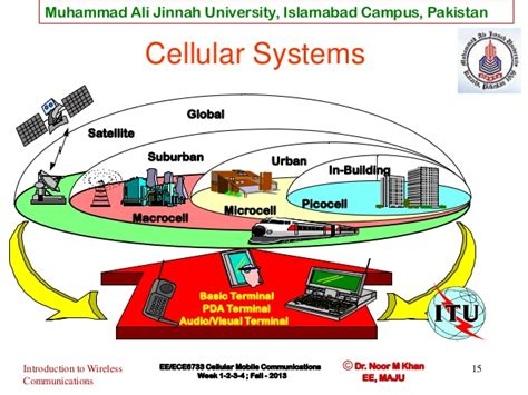 mobile communication system wireless communication and cellular concept