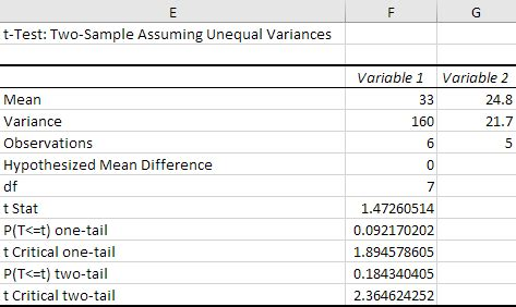 test t student excel t test in excel easy excel tutorial