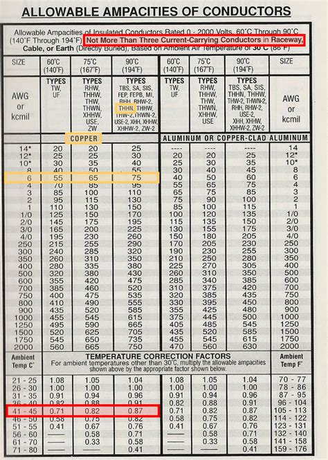 100 service entrance cable 8 best images of service entrance cable size chart 100