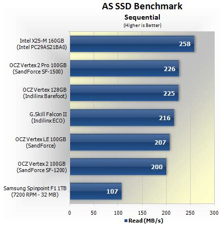 as ssd bench ocz vertex 2 100gb ssd review gt benchmarks as ssd