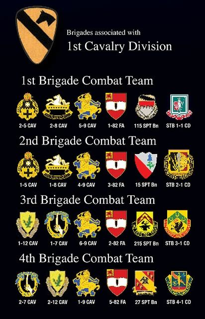 us military sections 99 best 1st cavalry division images on pinterest