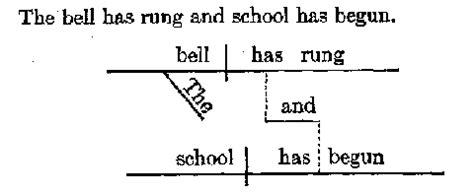 basic sentence pattern diagram kiss grammar diagramming sentences in the kiss approach