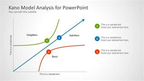 Kano Model Analysis for PowerPoint   SlideModel