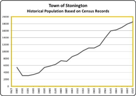 history of the town of stonington county of new connecticut from its settlement in 1649 to 1900 with a genealogical register of stonington families classic reprint books time stonington s historical population