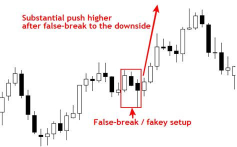 strategy pattern net exle my forex dot net fakey setup