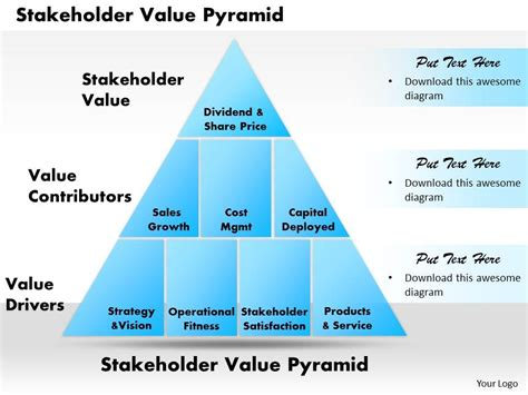 value map template powerpoint stakeholder value pyramid powerpoint presentation slide