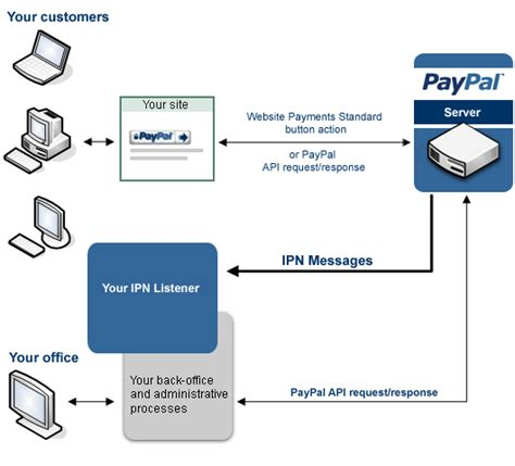 Mobile De Händler Login by знакомимся с Paypal Standard Checkout хабрахабр