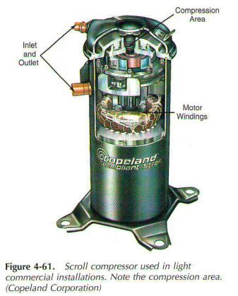Kompresor Ac Semi Hermatic 60 Pk scroll kompressor konstruktion visas i figur