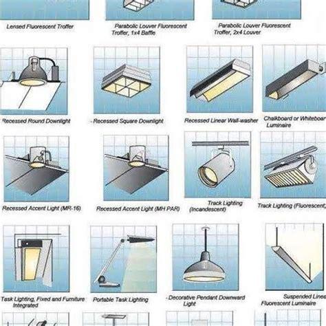 Types Of Fluorescent Light Fixtures Types Of Fluorescent Light Fixtures Modern Lighting Exceptional Fluorescent Light Fixture Www