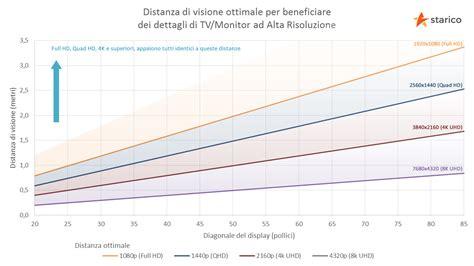 distanza tv divano calcolatore distanza tv monitor starico italia