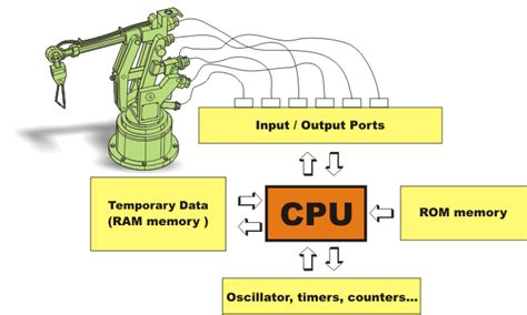 function of rom and ram 3 1 the pic16f887 basic features pic microcontrollers